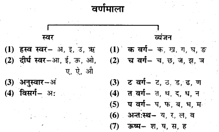 Bihar Board Class 7 Hindi व्याकरण Grammar 1