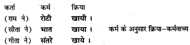 Bihar Board Class 7 Hindi व्याकरण Grammar 12