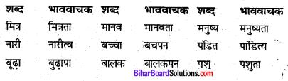 Bihar Board Class 8 Hindi व्याकरण Grammar 1