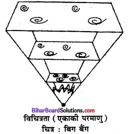 Bihar Board Class 11 Geography Solutions Chapter 2 पृथ्वी की उत्पत्ति एवं विकास