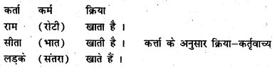 Bihar Board Class 6 Hindi व्याकरण Grammar 11
