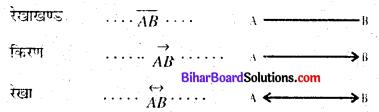 Bihar Board Class 6 Maths Solutions Chapter 5 आधारभूत ज्यामितीय जानकारियाँ Ex 5.1 Q3
