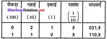 Bihar Board Class 6 Maths Solutions Chapter 8 दशमलव Ex 8.1 Q1.1