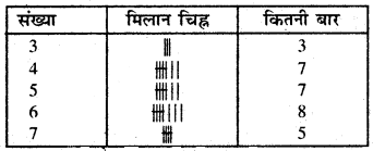 Bihar Board Class 6 Maths Solutions Chapter 9 आँकड़ों का प्रयोग Ex 9.1 Q5.1