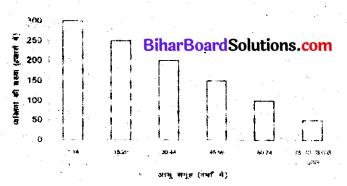 Bihar Board Class 6 Maths Solutions Chapter 9 आँकड़ों का प्रयोग Ex 9.3 Q3.1