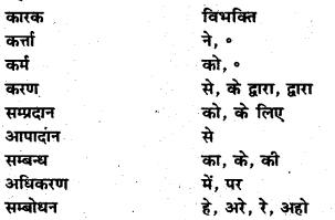 Chapter 18 Hindi Class 7 Bihar Board