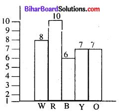 Bihar Board Class 8 Maths Solutions Chapter 4 आँकड़ों का प्रबंधन Ex 4.1 Q5.1