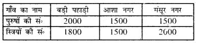 Bihar Board Solution Class 8 Math