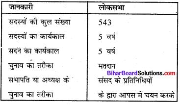Bihar Board Class 8 Social Science Civics Solutions Chapter 3 संसदीय सरकार (लोग व उनके प्रतिनिधि) 2