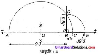 Bihar Board Class 9 Maths Solutions Chapter 1 संख्या पद्धति Ex 1.5