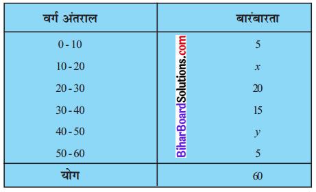 Bihar Board Class 10 Maths Solutions Chapter 14 सांख्यिकी Ex 14.3 Q2