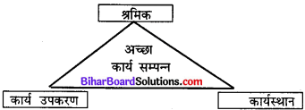 Bihar Board Class 11 Home Science Solutions Chapter 17 कार्याचर या कार्य नैतिकता