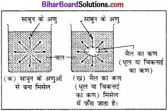 BIhar Board Class 12 Chemistry Chapter 16 दैनिक जीवन में रसायन img-8