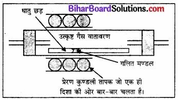 BIhar Board Class 12 Chemistry Chapter 6 तत्त्वों के निष्कर्षण के सिद्धान्त एवं प्रक्रम img 2