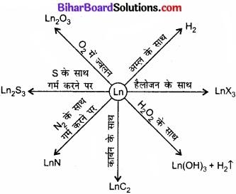 BIhar Board Class 12 Chemistry Chapter 8 d एवं f-ब्लॉक के तत्त्व img 7