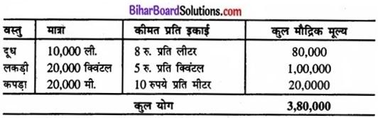 Bihar Board Class 11 Economics Chapter - 2 भारतीय अर्थव्यवस्था (1950-1990) img 4a