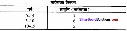 Bihar Board Class 11 Economics Chapter 3 आँकड़ों का संगठन part - 2 img 18