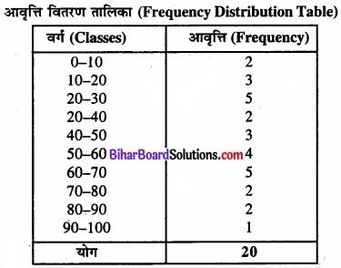 Bihar Board Class 11 Economics Chapter 3 आँकड़ों का संगठन part - 2 img 19