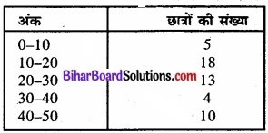 Bihar Board Class 11 Economics Chapter 3 आँकड़ों का संगठन part - 2 img 24
