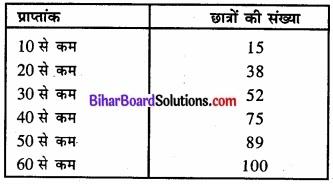 Bihar Board Class 11 Economics Chapter 3 आँकड़ों का संगठन part - 2 img 26