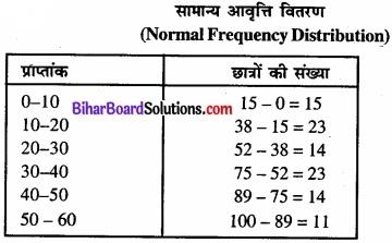 Bihar Board Class 11 Economics Chapter 3 आँकड़ों का संगठन part - 2 img 27