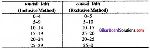 Bihar Board Class 11 Economics Chapter 3 आँकड़ों का संगठन part - 2 img 3