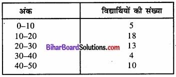 Bihar Board Class 11 Economics Chapter 3 आँकड़ों का संगठन part - 2 img 31