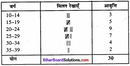 Bihar Board Class 11 Economics Chapter 3 आँकड़ों का संगठन part - 2 img 40
