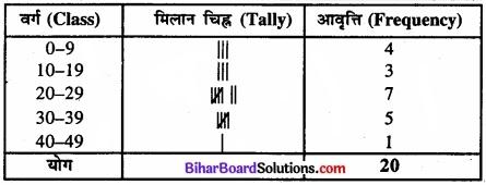 Bihar Board Class 11 Economics Chapter 3 आँकड़ों का संगठन part - 2 img 43