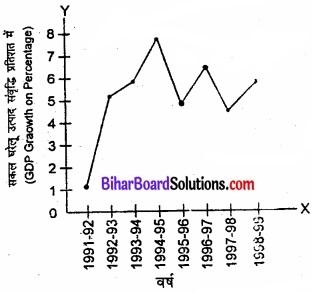 Bihar Board Class 11 Economics Chapter - 3 उदारीकरण, निजीकरण और वैश्वीकरण-एक समीक्षा img 3