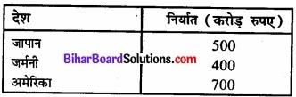Bihar Board Class 11 Economics Chapter 4 आँकड़ों का प्रस्तुतीकरण part - 2 img 11
