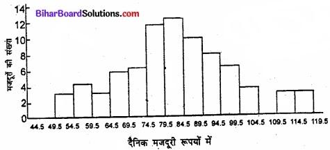 Bihar Board Class 11 Economics Chapter 4 आँकड़ों का प्रस्तुतीकरण part - 2 img 16