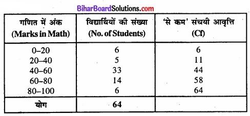 Bihar Board Class 11 Economics Chapter 4 आँकड़ों का प्रस्तुतीकरण part - 2 img 18