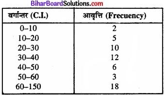 Bihar Board Class 11 Economics Chapter 4 आँकड़ों का प्रस्तुतीकरण part - 2 img 34
