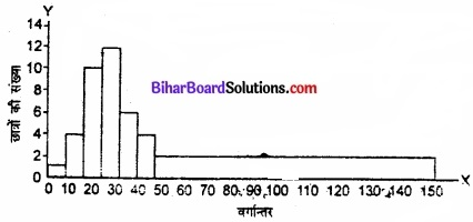 Bihar Board Class 11 Economics Chapter 4 आँकड़ों का प्रस्तुतीकरण part - 2 img 36