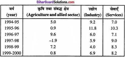 Bihar Board Class 11 Economics Chapter 4 आँकड़ों का प्रस्तुतीकरण part - 2 img 5