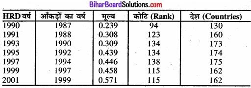 Bihar Board Class 11 Economics Chapter - 5 भारत में मानव पूँजी का निर्माण img 3