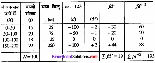 Bihar Board Class 11 Economics Chapter 6 परिक्षेपण के माप Part - 2 img 6