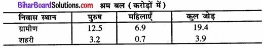 Bihar Board Class 11 Economics Chapter - 7 रोजगार-संवृद्धि, अनौपचारीकरण एवं अन्य मुद्दे img 1