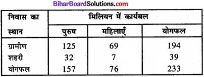 Bihar Board Class 11 Economics Chapter - 7 रोजगार-संवृद्धि, अनौपचारीकरण एवं अन्य मुद्दे img 11