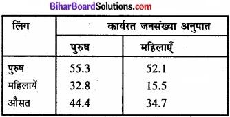 Bihar Board Class 11 Economics Chapter - 7 रोजगार-संवृद्धि, अनौपचारीकरण एवं अन्य मुद्दे img 13