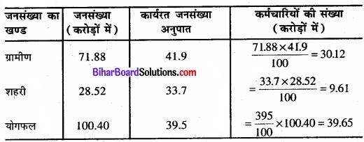 Bihar Board Class 11 Economics Chapter - 7 रोजगार-संवृद्धि, अनौपचारीकरण एवं अन्य मुद्दे img 3