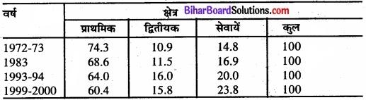 Bihar Board Class 11 Economics Chapter - 7 रोजगार-संवृद्धि, अनौपचारीकरण एवं अन्य मुद्दे img 4