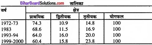 Bihar Board Class 11 Economics Chapter - 7 रोजगार-संवृद्धि, अनौपचारीकरण एवं अन्य मुद्दे img 5