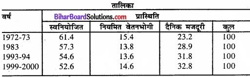 Bihar Board Class 11 Economics Chapter - 7 रोजगार-संवृद्धि, अनौपचारीकरण एवं अन्य मुद्दे img 6