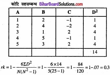 Bihar Board Class 11 Economics Chapter 7 सहसंबंध Part - 2 img 34