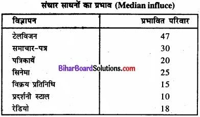 Bihar Board Class 11 Economics Chapter 9 सांख्यिकीय विधियों के उपयोग Part - 2 img 5