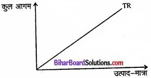 Bihar Board Class 12 Economics Chapter 4 पूर्ण प्रतिस्पर्धा की स्थिति में फर्म का सिद्धांत part - 2 img 1