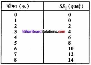 Bihar Board Class 12 Economics Chapter 4 पूर्ण प्रतिस्पर्धा की स्थिति में फर्म का सिद्धांत part - 2 img 22