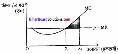 Bihar Board Class 12 Economics Chapter 4 पूर्ण प्रतिस्पर्धा की स्थिति में फर्म का सिद्धांत part - 2 img 26